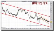 inditex-cfd-grafico-intradia-01-marzo-2011