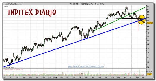 inditex-grafico-diario-01-marzo-2011