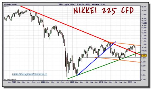 nikkei-225-cfd-grafico-semanal-tiempo-real-14-marzo-2011