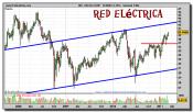 red-electrica-grafico-semanal-09-marzo-2011