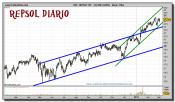 repsol-grafico-diario-02-marzo-2011