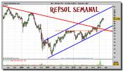 repsol-grafico-semanal-02-marzo-2011