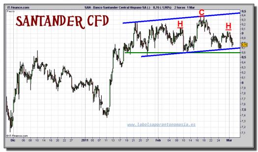 santader-cfd-grafico-intradiario-01-marzo-2011