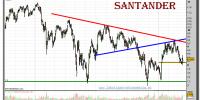 santander-grafico-diario-15-marzo-2011