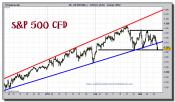 sp-500-cfd-grafico-intradiario-10-marzo-2011