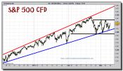 sp-500-tiempo-real-cfd-grafico-intradiario-08-marzo-2011