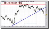 telefonica-cfd-grafico-intradiario-14-marzo-2011