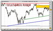 telefonica-grafico-diario-07-marzo-2011