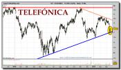 telefonica-grafico-diario-17-marzo-2011