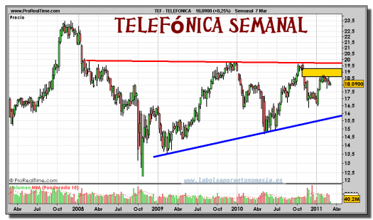telefonica-grafico-semanal-07-marzo-2011