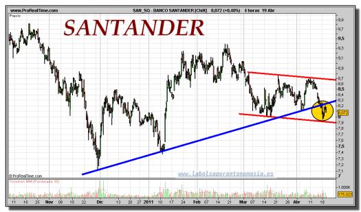 BANCO SANTANDER-gráfico-intradiario-19-abril-2011