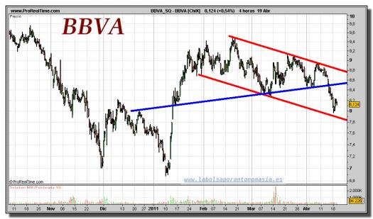 BBVA-gráfico-intradiario-19-abril-2011