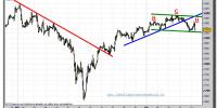 EUROSTOXX-50-cfd-tiempo-real-gráfico-intradía-13-abril-2011