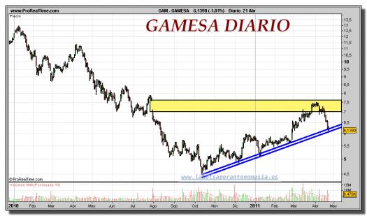 GAMESA-gráfico-diario-25-abril-2011