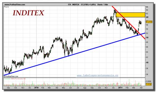 INDITEX-gráfico-diario-01-abril-2011