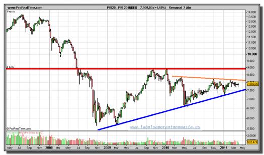 PSI 20 INDEX-gráfico-semanal-07-abril-2011
