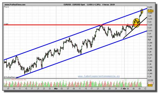 euro-dólar-gráfico-intradiario-08-abril-2011