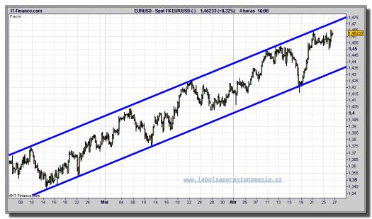 euro-dólar-tiempo-real-gráfico-intradía-26-abril-2011