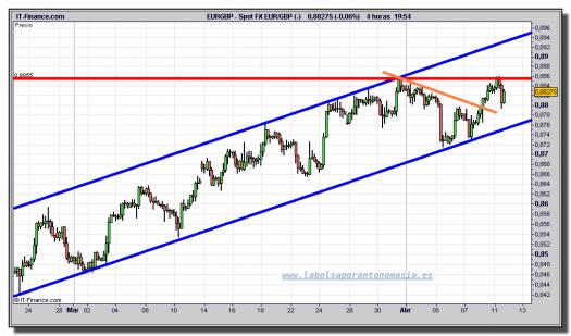 euro-libra-tiempo-real-gráfico-intradía-11-abril-2011