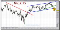ibex-35-cfd-tiempo-real-gráfico-intradiario-14-abril-2011