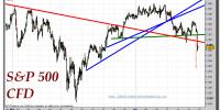 s&p-500-cfd-tiempo-real-gráfico-intradiario-18-abril-2011