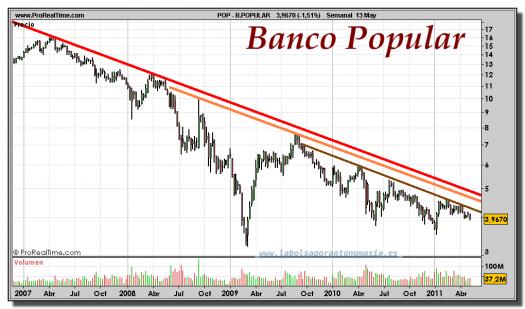 BANCO-POPULAR-gráfico-semanal-13-mayo-2011