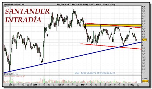 BANCO SANTANDER-gráfico-intradiario-05-mayo-2011