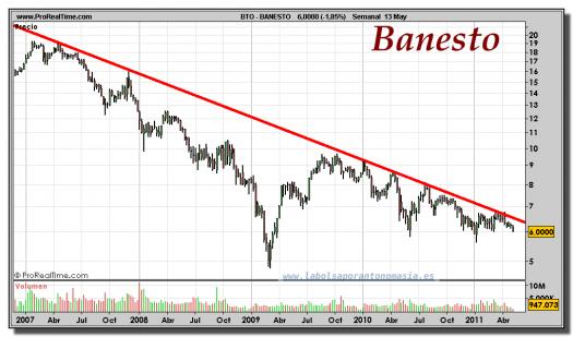 BANESTO-gráfico-semanal-13-mayo-2011