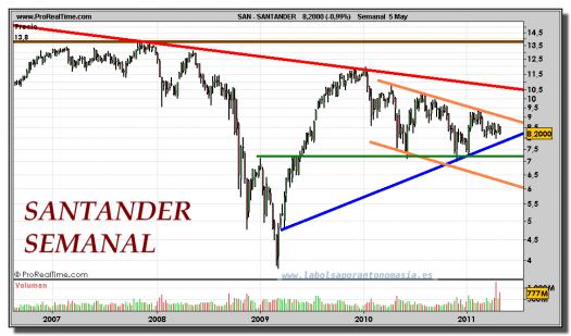 SANTANDER-gráfico-semanal-05-mayo-2011