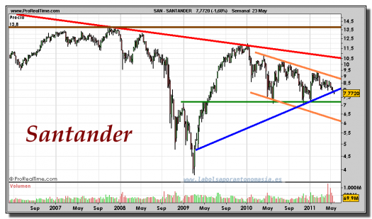 SANTANDER-gráfico-semanal-23-mayo-2011