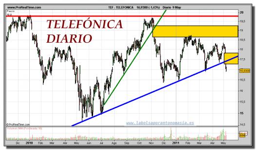 TELEFONICA-gráfico-diario-09-mayo-2011
