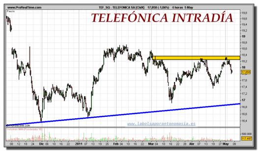 TELEFONICA-gráfico-intrdiario-05-mayo-2011