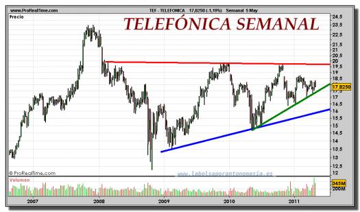 TELEFONICA-gráfico-semanal-05-mayo-2011
