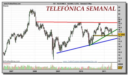 TELEFONICA-gráfico-semanal-09-mayo-2011