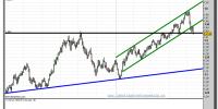 euro-dólar-gráfico-diario-tiempo-real-11-mayo-2011