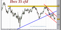 ibex-35-cfd-gráfico-intradiario-16-mayo-2011