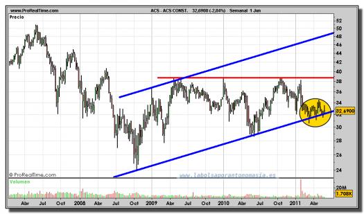 ACS-gráfico-semanal-01-junio-2011