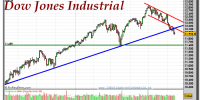 DOW JONES INDUSTRIAL-gráfico-diario-13-junio-2011