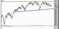 FTSE 100  -gráfico-diario-13-junio-2011