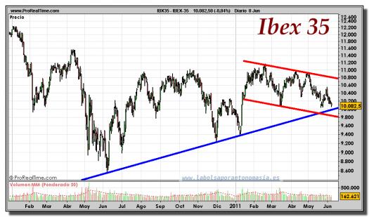 IBEX-35-gráfico-diario-08-junio-2011