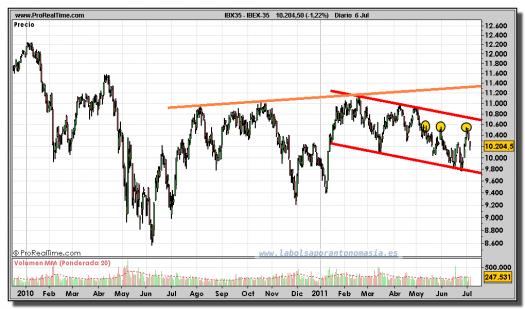 IBEX-35-gráfico-diario-06-julio-2011