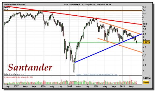 SANTANDER-gráfico-semanal-19-julio-2011