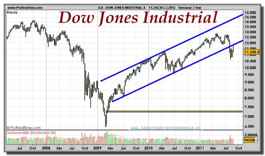 DOW JONES INDUSTRIAL-gráfico-semanal-05-septiembre-2011