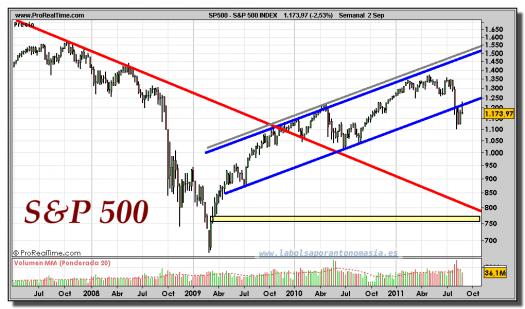 S&P 500 INDEX-gráfico-semanal-05-septiembre-2011