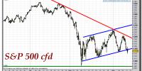 S&P-500-cfd-gráfico-intradiario-tiempo-real-12-septiembre-2011
