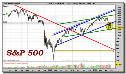 S&P 500-gráfico-semanal-23-septiembre-2011