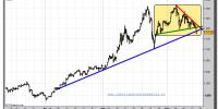 Spot Gold-tiempo-real-gráfico-intradía-15-septiembre-2011