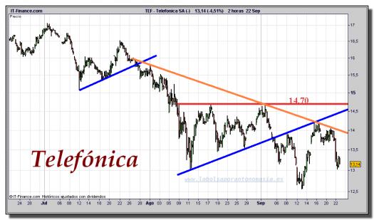 Telefónica-cfd-gráfico-intradía-22-septiembre-2011
