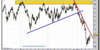 euro-dólar-tiempo-real-gráfico-cuatro-horas-14-septiembre-2011