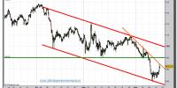 euro-yen-tiempo-real-gráfico-cuatro-horas-15-septiembre-2011